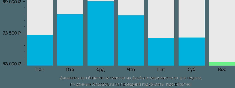 Динамика цен билетов на самолёт из Джубы в зависимости от дня недели