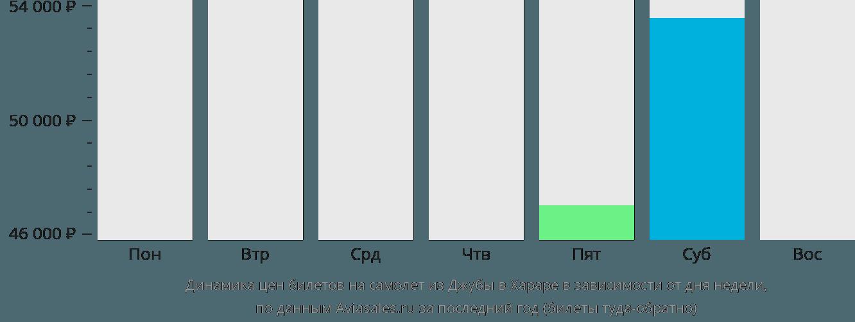 Динамика цен билетов на самолёт из Джубы в Хараре в зависимости от дня недели