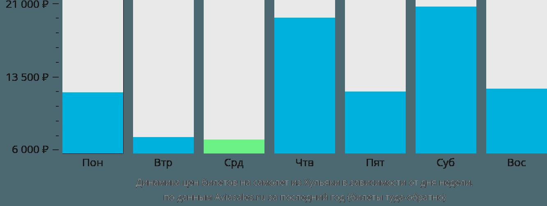 Динамика цен билетов на самолет из Хульяки в зависимости от дня недели