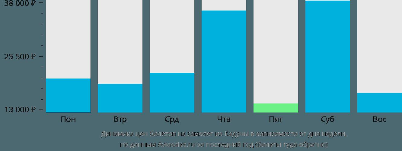Динамика цен билетов на самолет из Кадуны в зависимости от дня недели