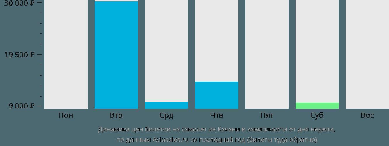 Динамика цен билетов на самолет из Каяани в зависимости от дня недели