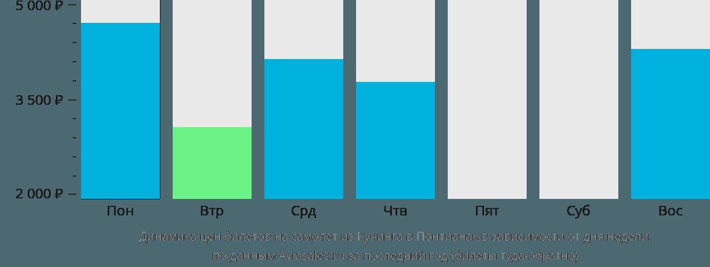 Динамика цен билетов на самолет из Кучинга в Понтианак в зависимости от дня недели