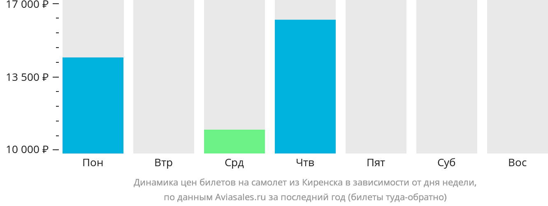 Динамика цен билетов на самолет из Киренска в зависимости от дня недели
