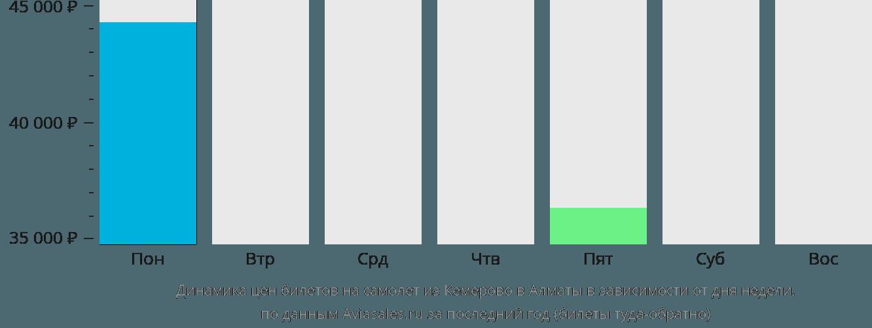 Динамика цен билетов на самолет из Кемерово в Алматы в зависимости от дня недели