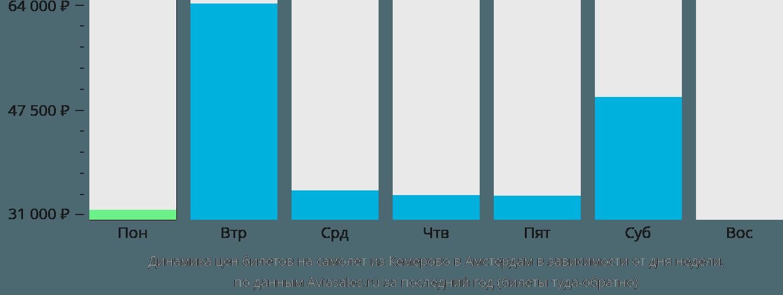 Динамика цен билетов на самолет из Кемерово в Амстердам в зависимости от дня недели