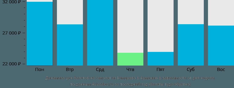 Динамика цен билетов на самолет из Кемерово в Армению в зависимости от дня недели