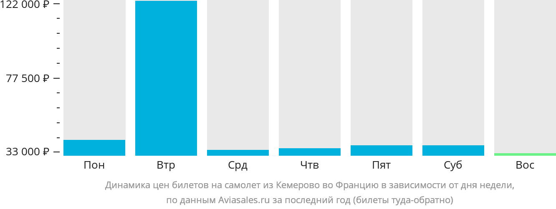 Динамика цен билетов на самолет из Кемерово во Францию в зависимости от дня недели