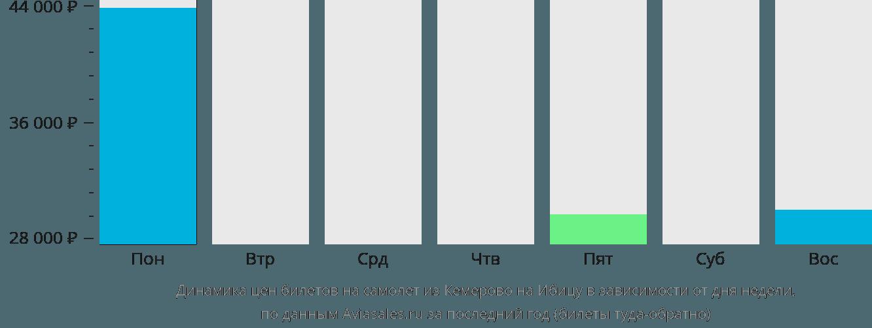 Динамика цен билетов на самолет из Кемерово на Ибицу в зависимости от дня недели
