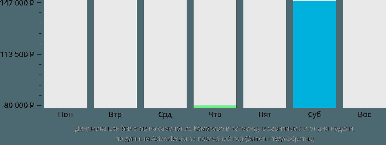 Динамика цен билетов на самолет из Кемерово в Катманду в зависимости от дня недели