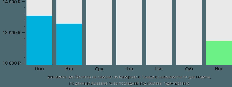 Динамика цен билетов на самолет из Кемерово в Гюмри в зависимости от дня недели