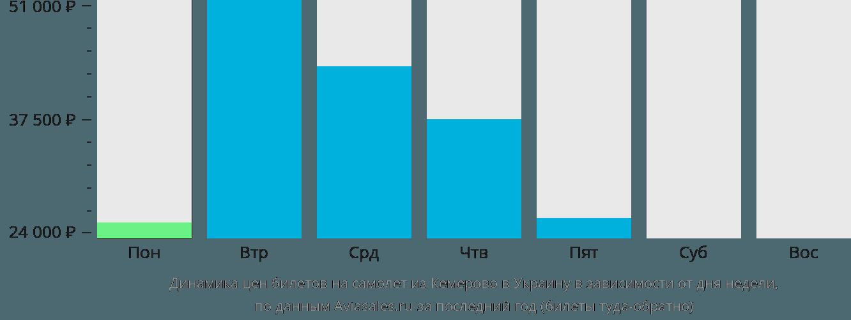 Динамика цен билетов на самолёт из Кемерово в Украину в зависимости от дня недели