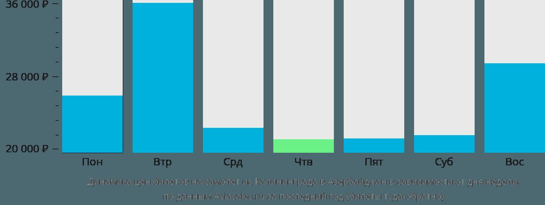 Динамика цен билетов на самолет из Калининграда в Азербайджан в зависимости от дня недели
