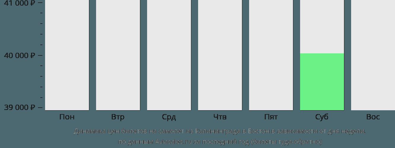 Динамика цен билетов на самолет из Калининграда в Бостон в зависимости от дня недели