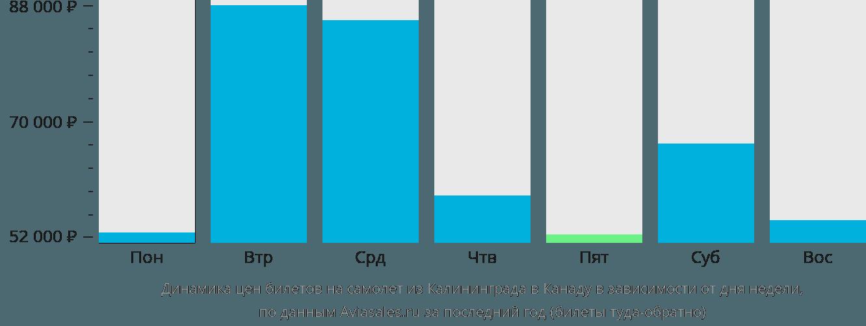 Динамика цен билетов на самолет из Калининграда в Канаду в зависимости от дня недели