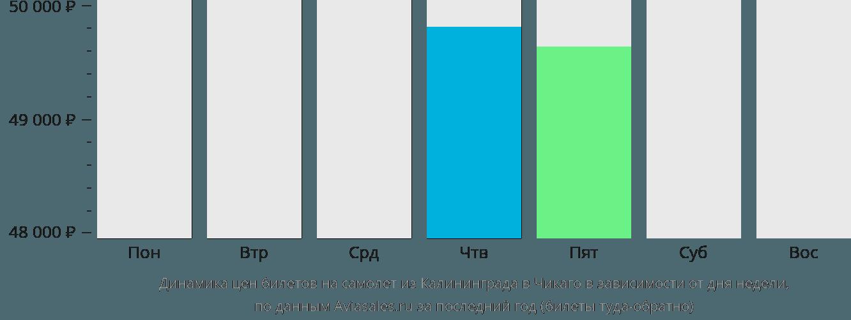 Динамика цен билетов на самолет из Калининграда в Чикаго в зависимости от дня недели