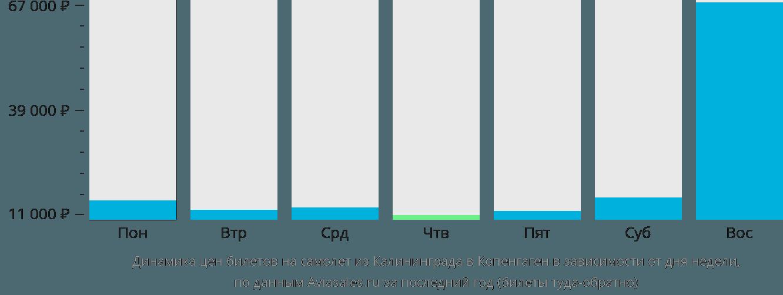 Динамика цен билетов на самолет из Калининграда в Копенгаген в зависимости от дня недели