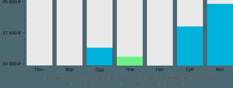 Динамика цен билетов на самолёт из Калининграда в Эйлат в зависимости от дня недели