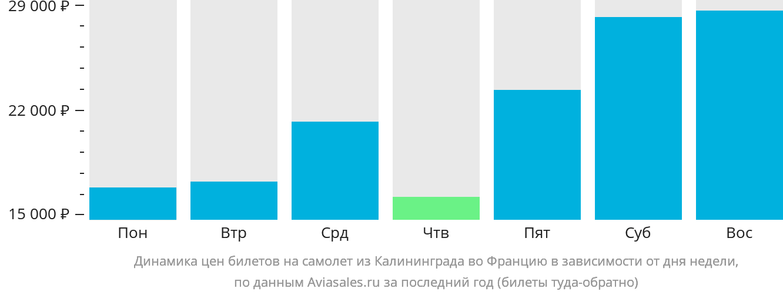 Динамика цен билетов на самолет из Калининграда во Францию в зависимости от дня недели