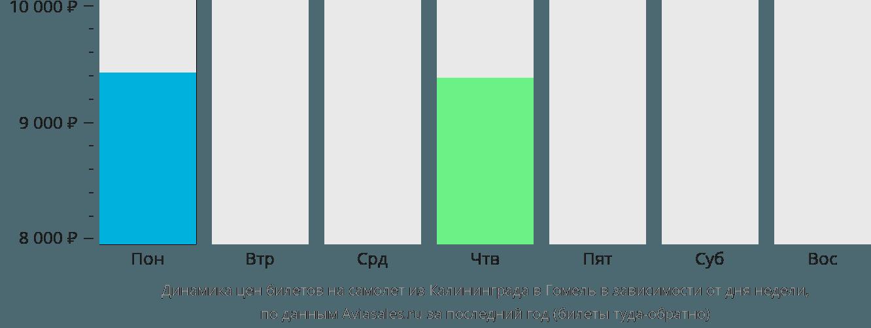 Динамика цен билетов на самолёт из Калининграда в Гомель в зависимости от дня недели