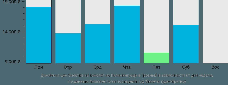 Динамика цен билетов на самолет из Калининграда в Грозный в зависимости от дня недели