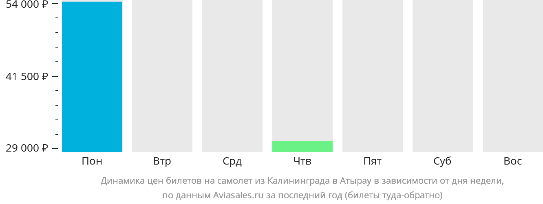 Динамика цен билетов на самолет из Калининграда в Атырау в зависимости от дня недели