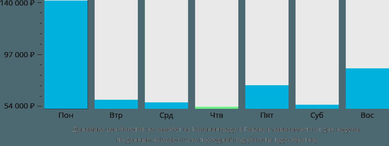 Динамика цен билетов на самолет из Калининграда в Гавану в зависимости от дня недели