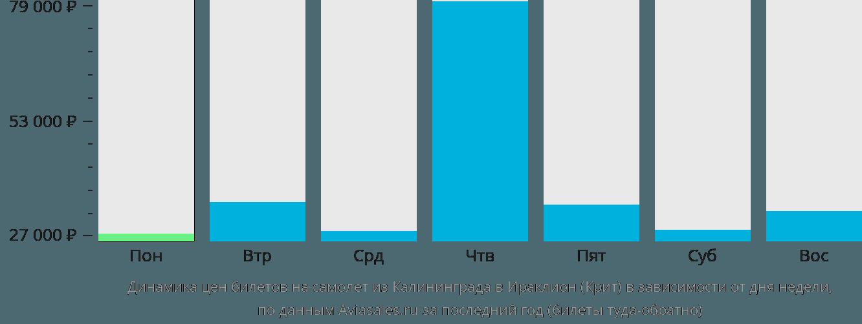 Динамика цен билетов на самолет из Калининграда в Ираклион (Крит) в зависимости от дня недели