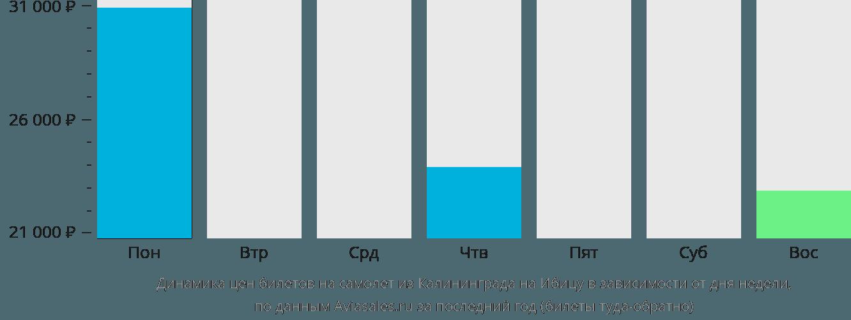 Динамика цен билетов на самолет из Калининграда на Ибицу в зависимости от дня недели