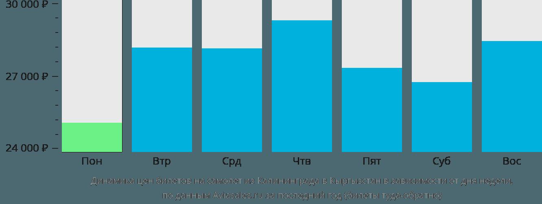 Динамика цен билетов на самолет из Калининграда в Кыргызстан в зависимости от дня недели