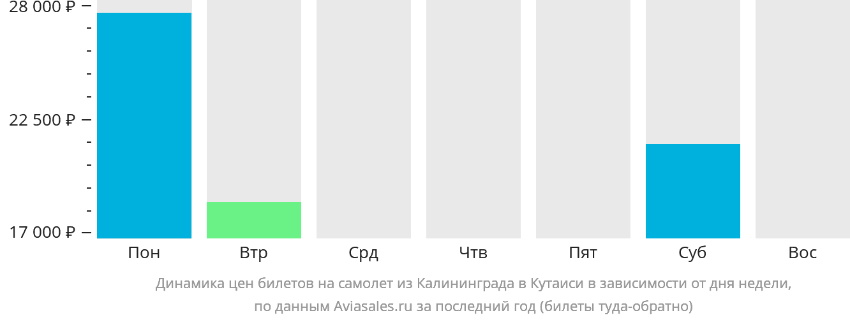 Динамика цен билетов на самолет из Калининграда в Кутаиси в зависимости от дня недели