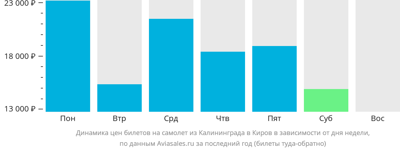 Динамика цен билетов на самолет из Калининграда в Киров в зависимости от дня недели