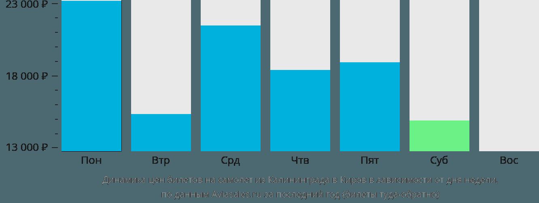 Динамика цен билетов на самолёт из Калининграда в Киров в зависимости от дня недели