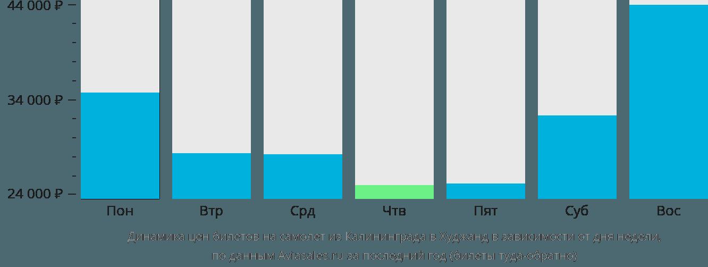 Динамика цен билетов на самолет из Калининграда в Худжанд в зависимости от дня недели