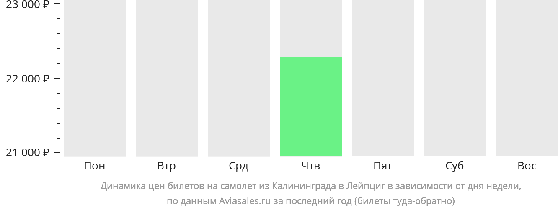 Динамика цен билетов на самолет из Калининграда в Лейпциг в зависимости от дня недели