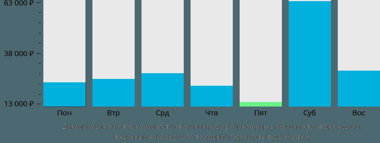 Динамика цен билетов на самолет из Калининграда в Черногорию в зависимости от дня недели