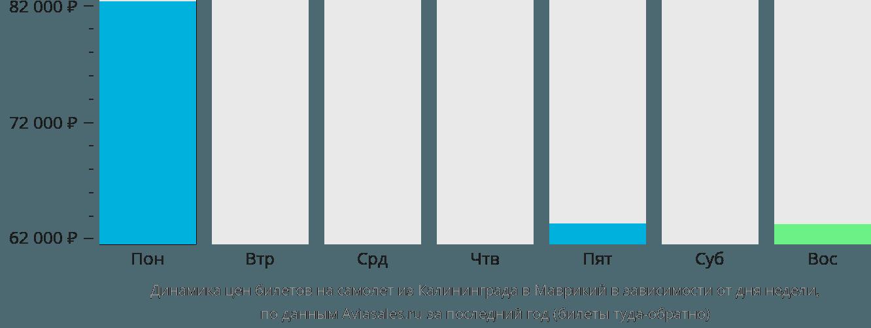 Динамика цен билетов на самолет из Калининграда в Маврикий в зависимости от дня недели