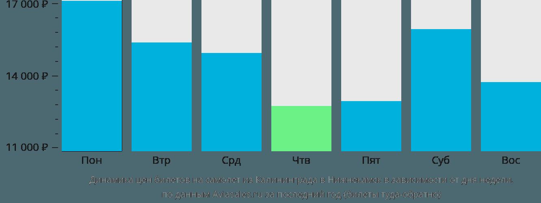 Динамика цен билетов на самолет из Калининграда в Нижнекамск в зависимости от дня недели