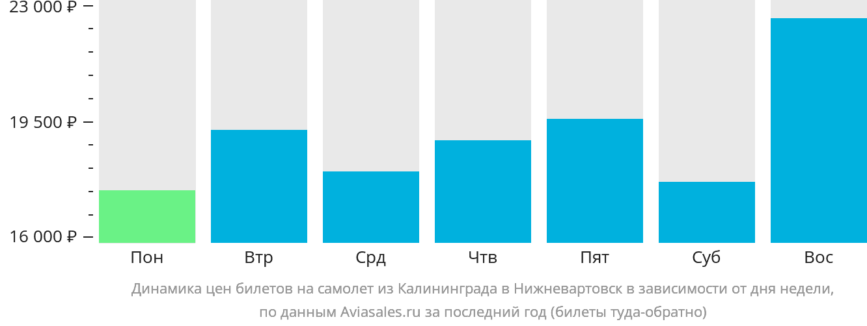 Динамика цен билетов на самолет из Калининграда в Нижневартовск в зависимости от дня недели
