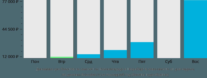 Динамика цен билетов на самолет из Калининграда в Нюрнберг в зависимости от дня недели