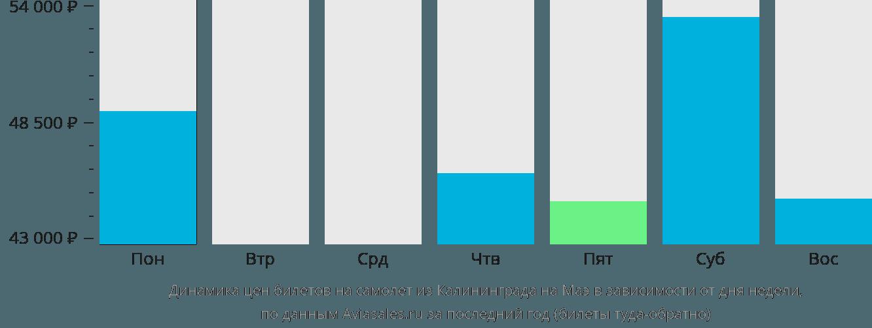 Динамика цен билетов на самолет из Калининграда на Маэ в зависимости от дня недели