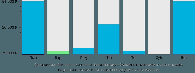 Динамика цен билетов на самолет из Калининграда в Хошимин в зависимости от дня недели