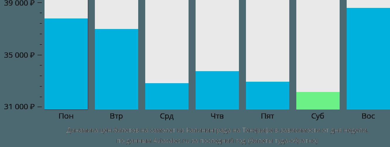Динамика цен билетов на самолет из Калининграда на Тенерифе в зависимости от дня недели