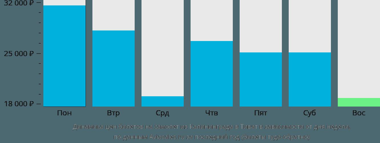 Динамика цен билетов на самолет из Калининграда в Тиват в зависимости от дня недели