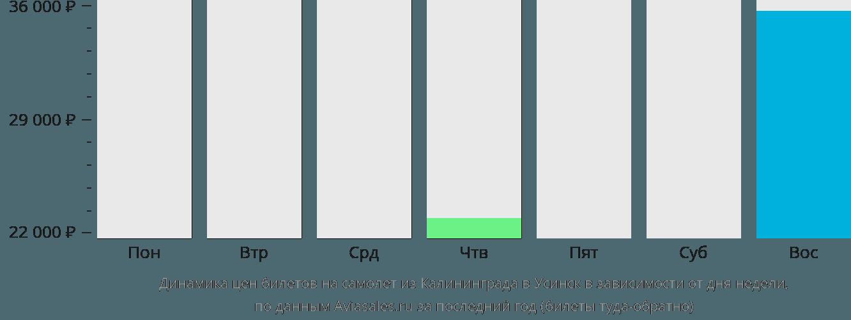 Динамика цен билетов на самолет из Калининграда в Усинск в зависимости от дня недели