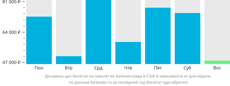 Динамика цен билетов на самолет из Калининграда в США в зависимости от дня недели