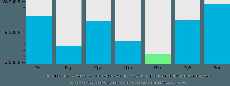 Динамика цен билетов на самолет из Калининграда в Цюрих в зависимости от дня недели