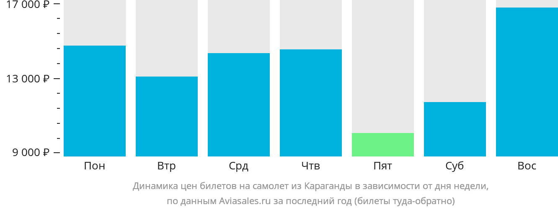 Динамика цен билетов на самолет из Караганды в зависимости от дня недели