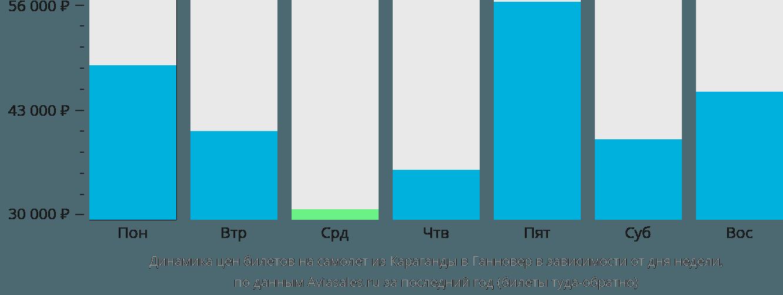 Динамика цен билетов на самолет из Караганды в Ганновер в зависимости от дня недели