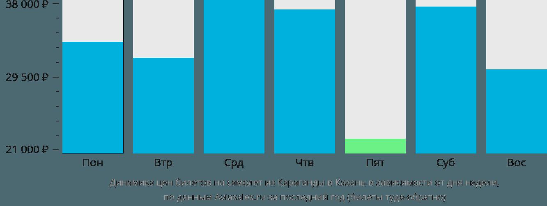 Динамика цен билетов на самолет из Караганды в Казань в зависимости от дня недели