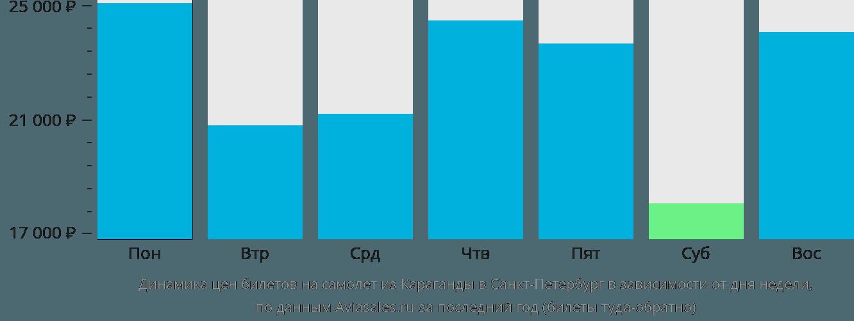 Динамика цен билетов на самолёт из Караганды в Санкт-Петербург в зависимости от дня недели
